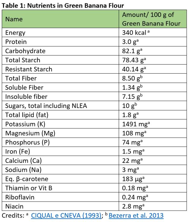 green banana flour nutrients